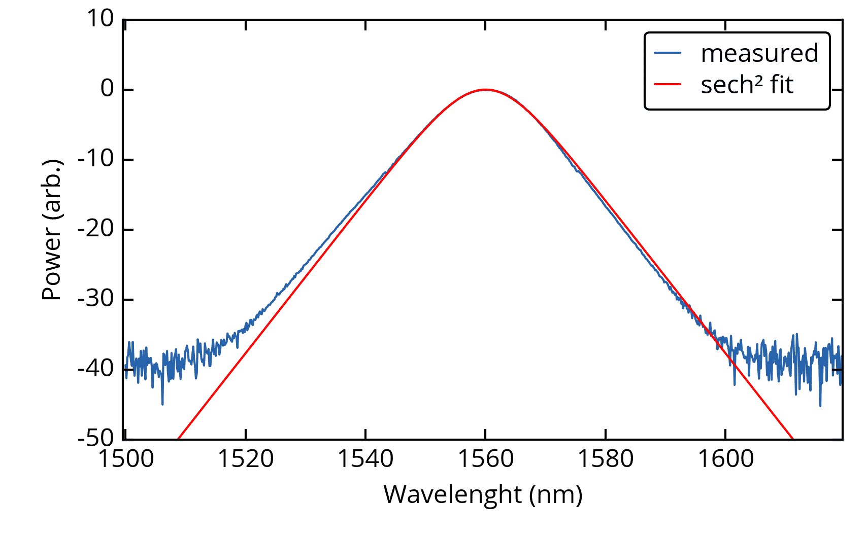 Optical Spectrum of MENHIR-1550 at 250 MHz