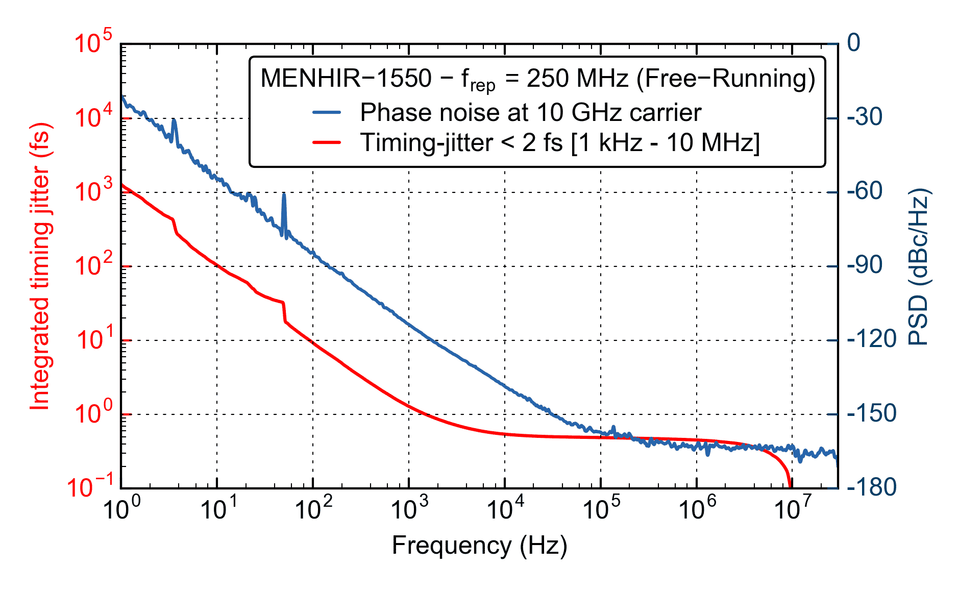 Phase noise & Timing-Jitter of a MENHIR-1550 at 250 MHz showing ultra-low noise performance