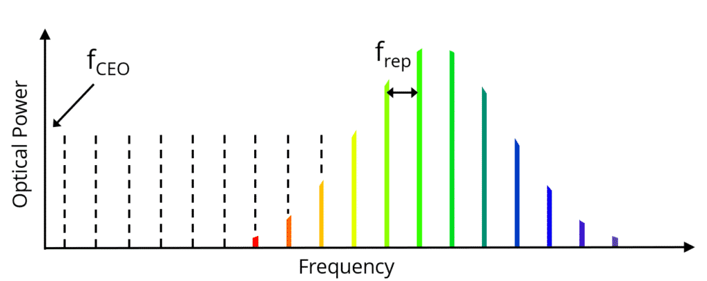 Frequency comb concept